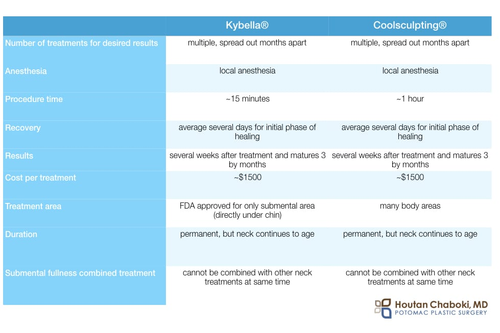 Blog post - non surgical neck fat reduction Kybella Coolsculpting